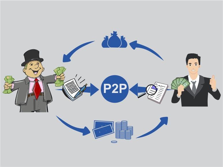 Что такое p2p кредитование и как правильно воспользоваться такой услугой, минимизируя риски