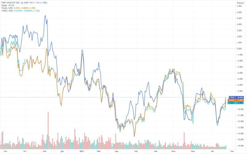 Сравнение FXGD с конкурентами на MOEX