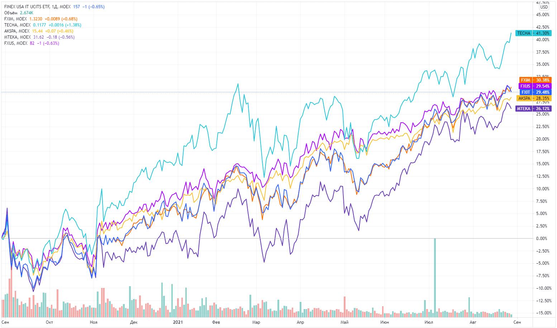FXIT сравнение с конкурентами 2021