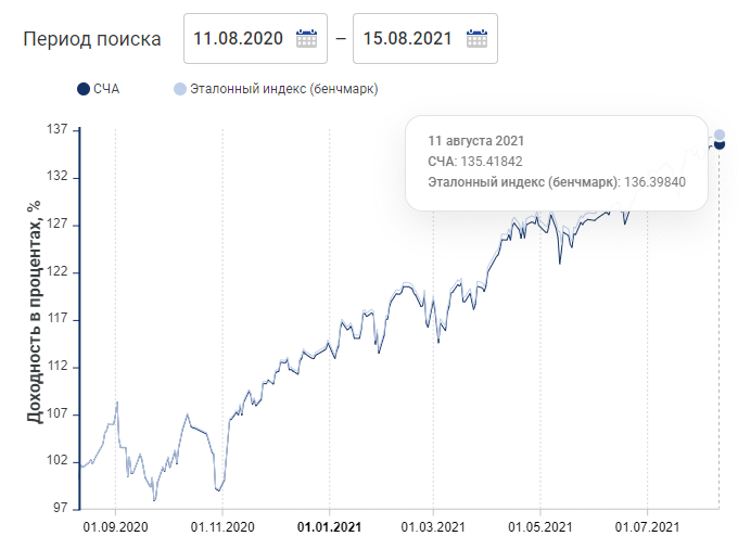 Годовая доходность FXUS 2021