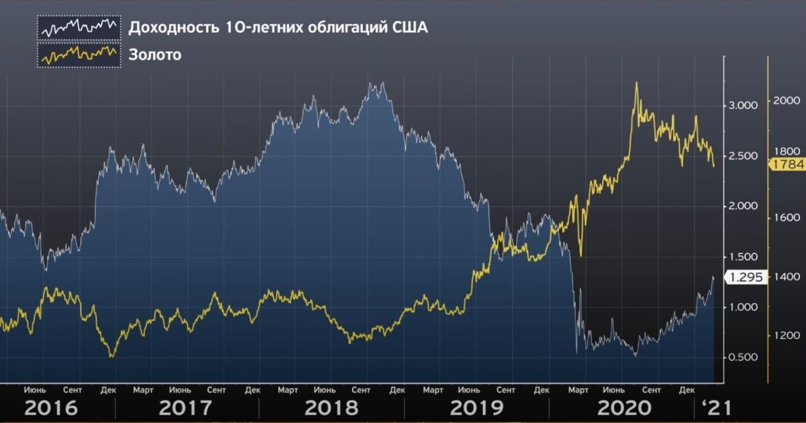 10 летние облигации США и цена на золото