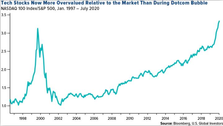 Отношение индекса Nasdaq 100 к S&P 500