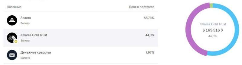 Состав БПИФ TGLD