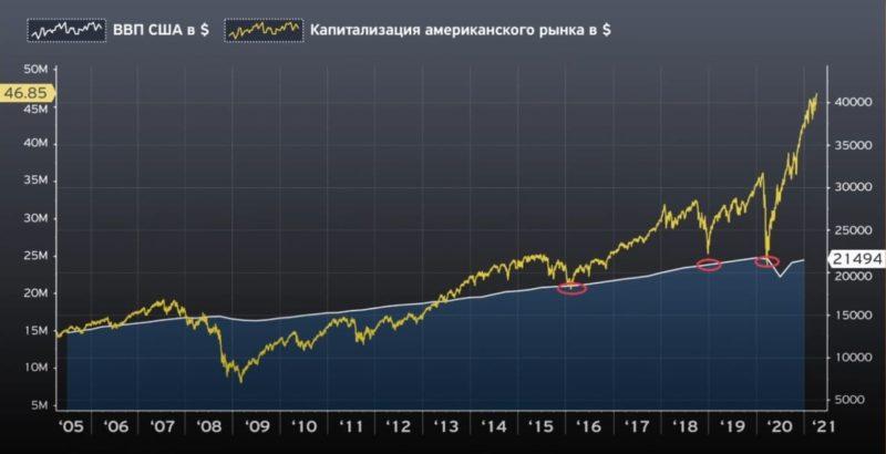 Капитализация рынка акций США к ВВП